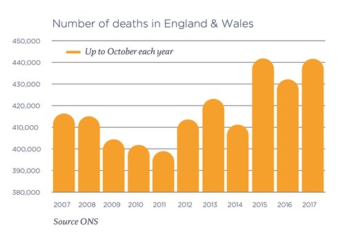 Chart of number of deaths in England and Wales
