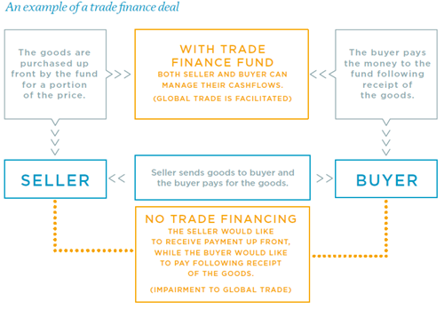 trade-finance-deal-example