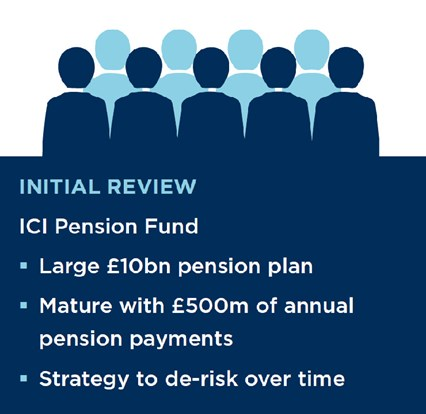 Infographic a de risking blueprint for pension plans lane clark a de risking blueprint for pension plans malvernweather Gallery